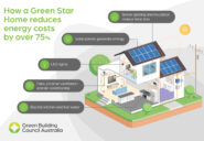 World-first Green Home certification released to industry